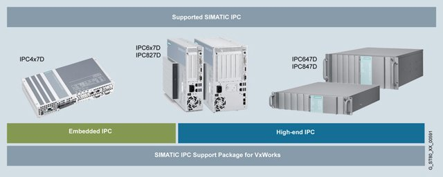 SIMATIC IPC Support Package for VxWorks