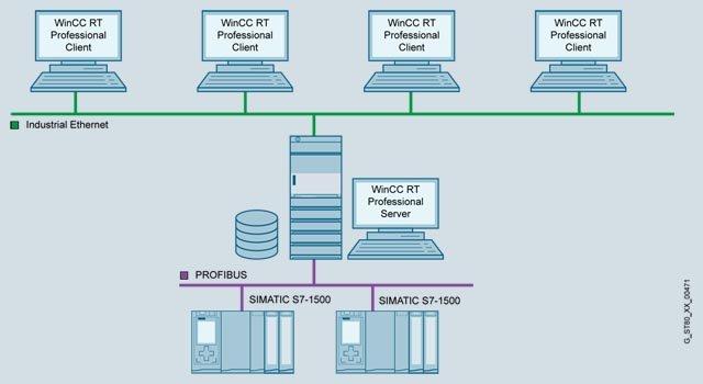 WinCC Server / WinCC Client
