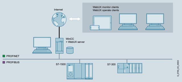 WinCC WebUX