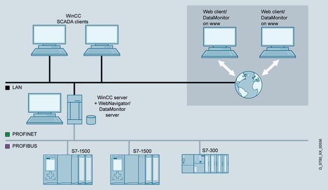 WinCC WebNavigator