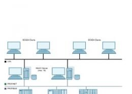 WinCC/Server